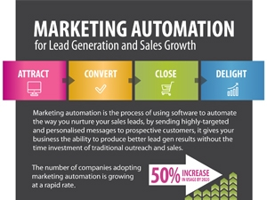 Marketing Automation For Lead Generation & Sales Growth - Infographic