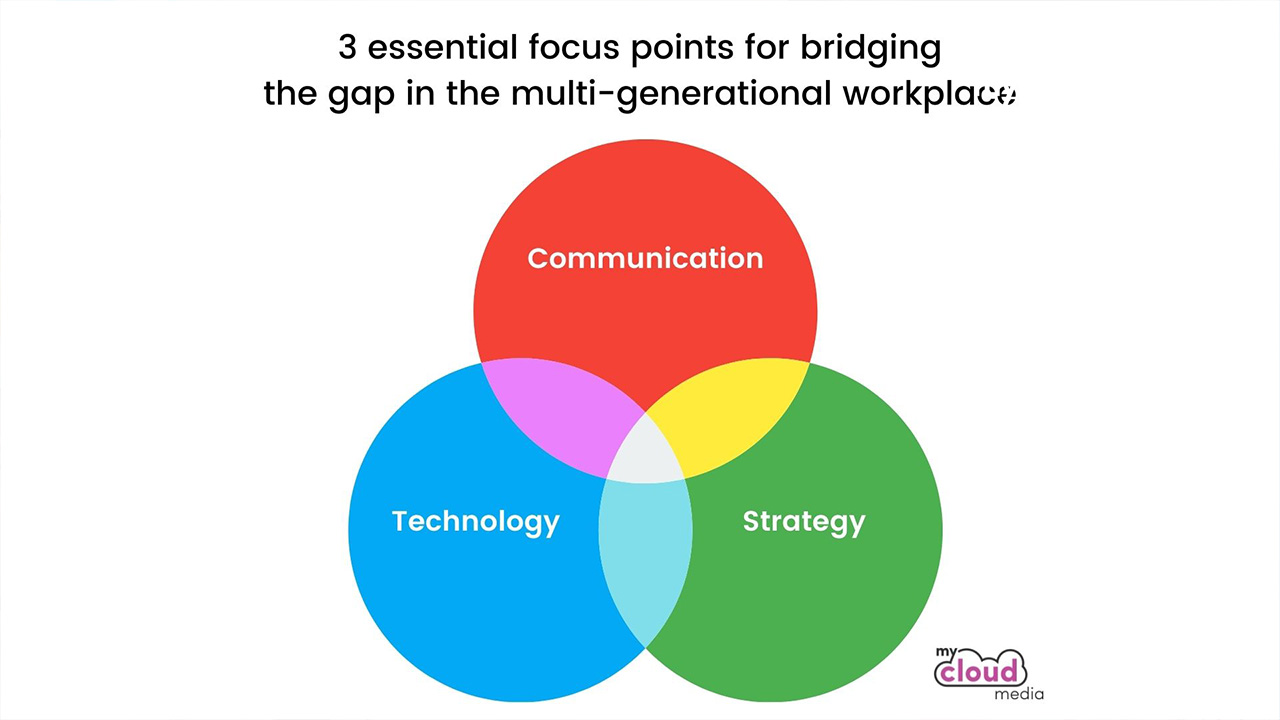 Bridging the gap of the multi-generational workplace
