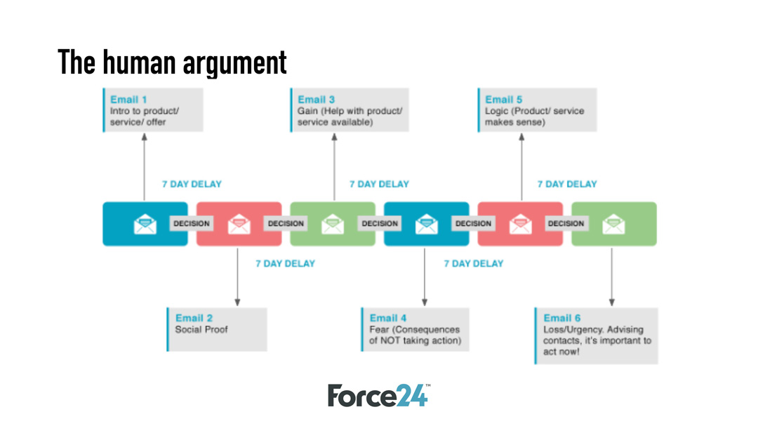 The Human Argument - Force24