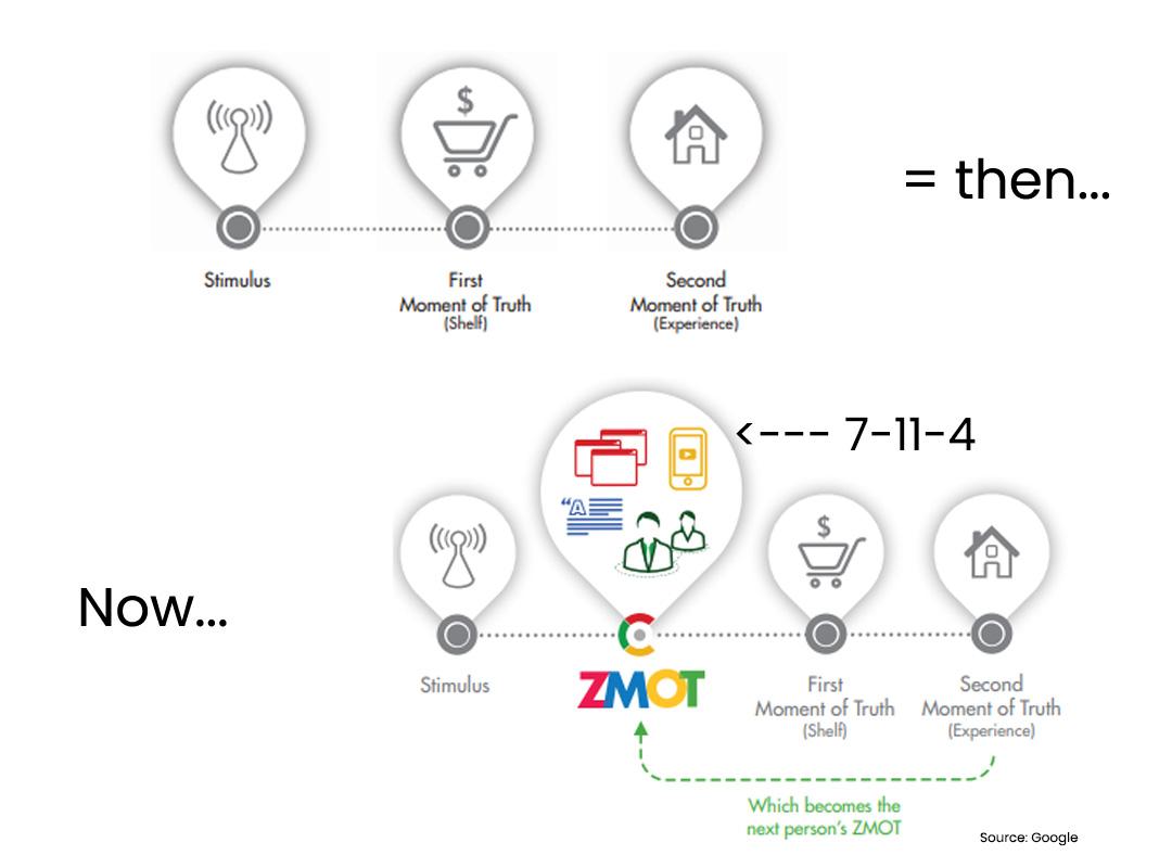 Change in buying behaviour