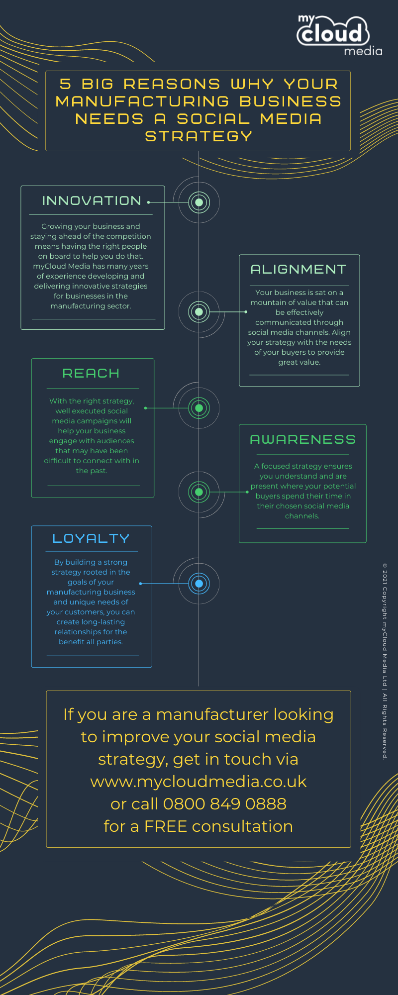 Infographic - 5 Big Reasons Why Your Manufacturing Business Needs a Social Media Strategy