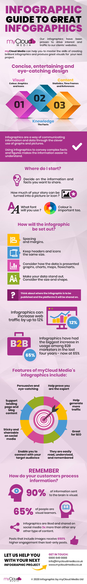 Infographic Guide to Great Infographics