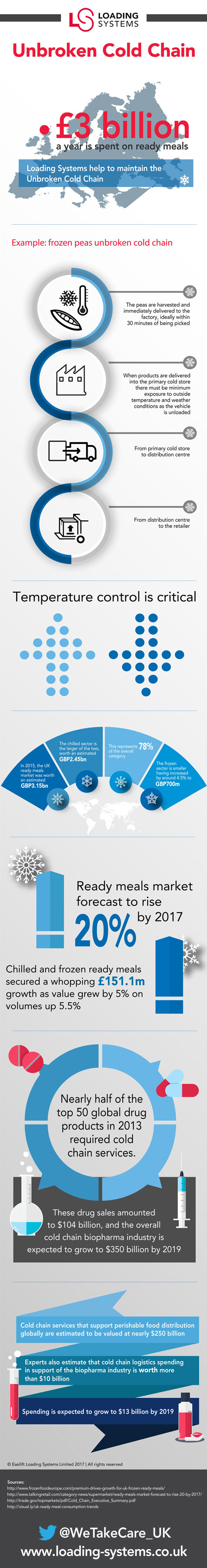 Easilift Loading Systems Unbroken Cold Chain Infographic