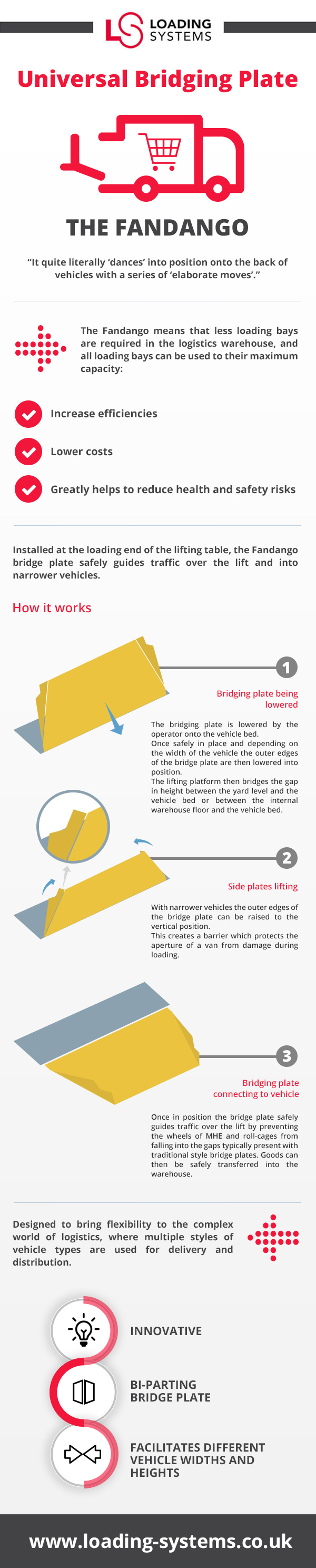 Easilift Loading Systems fandango Infographic